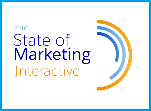 Die Zukunft des Marketing – oder auch: Marketing in 2016