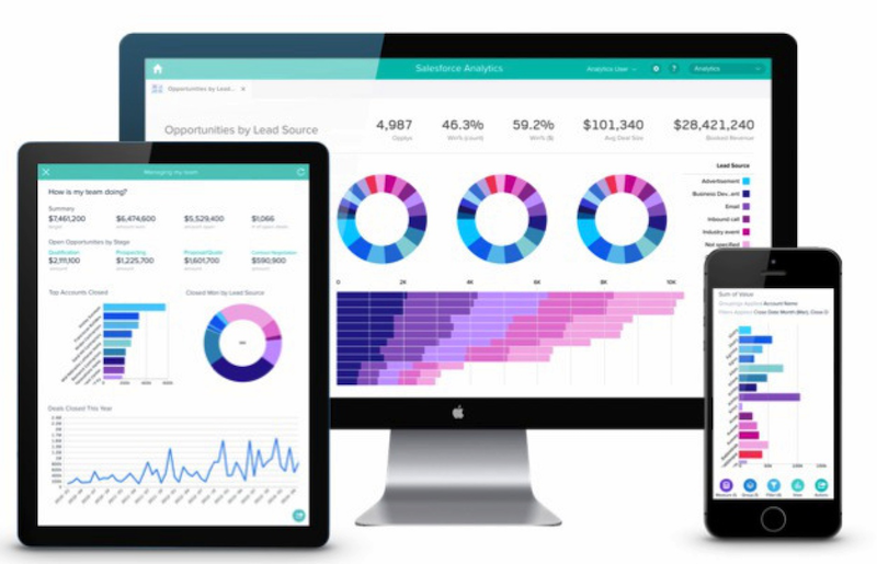 Salesforce réinvente la Business Intelligence avec Analytics Cloud