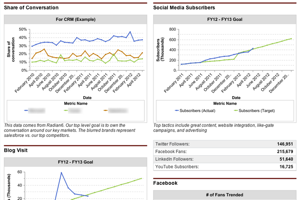 Designing Your Social Media Dashboard