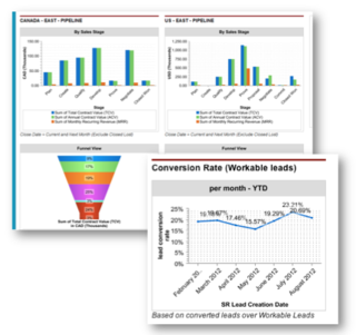 6 Dashboards Every Sales Leader Needs