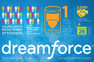 Die Dreamforce 2014 in Zahlen (Infografik)