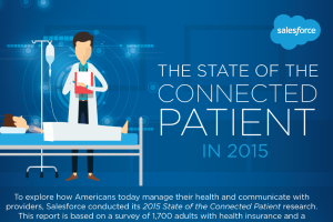 The State of the Connected Patient 2015 [INFOGRAPHIC]