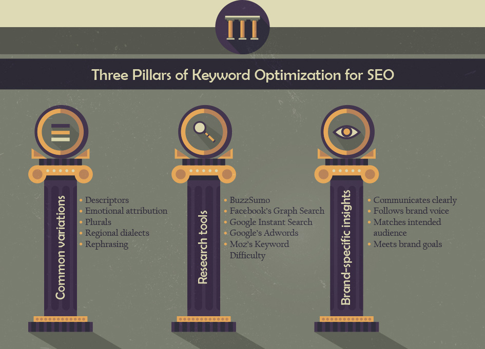 3 Pillars of Keyword Optimization