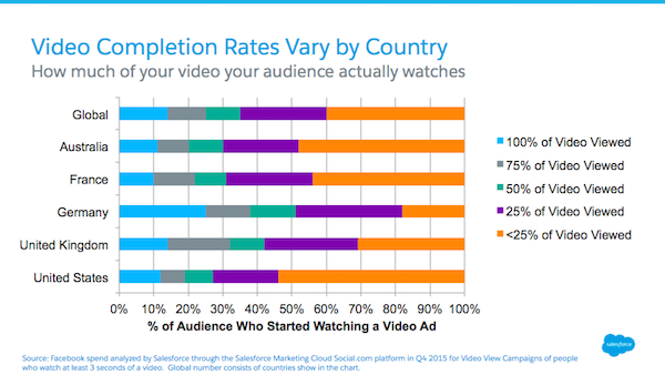 Facebook Video Ad Completion Rates Varies Widely by Country