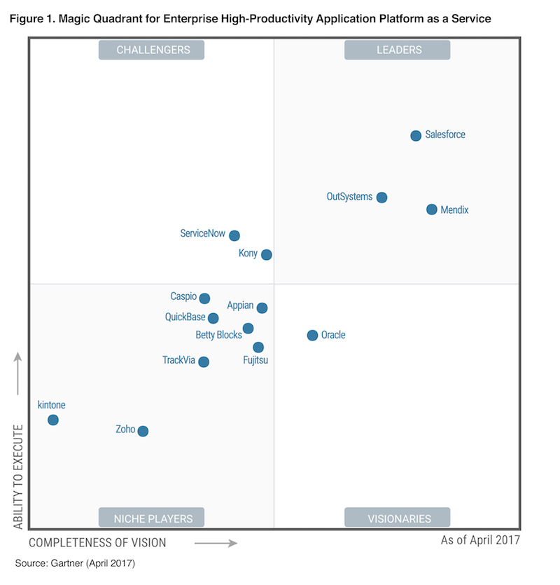 Gartner Names Salesforce a Leader of High Productivity Application ...