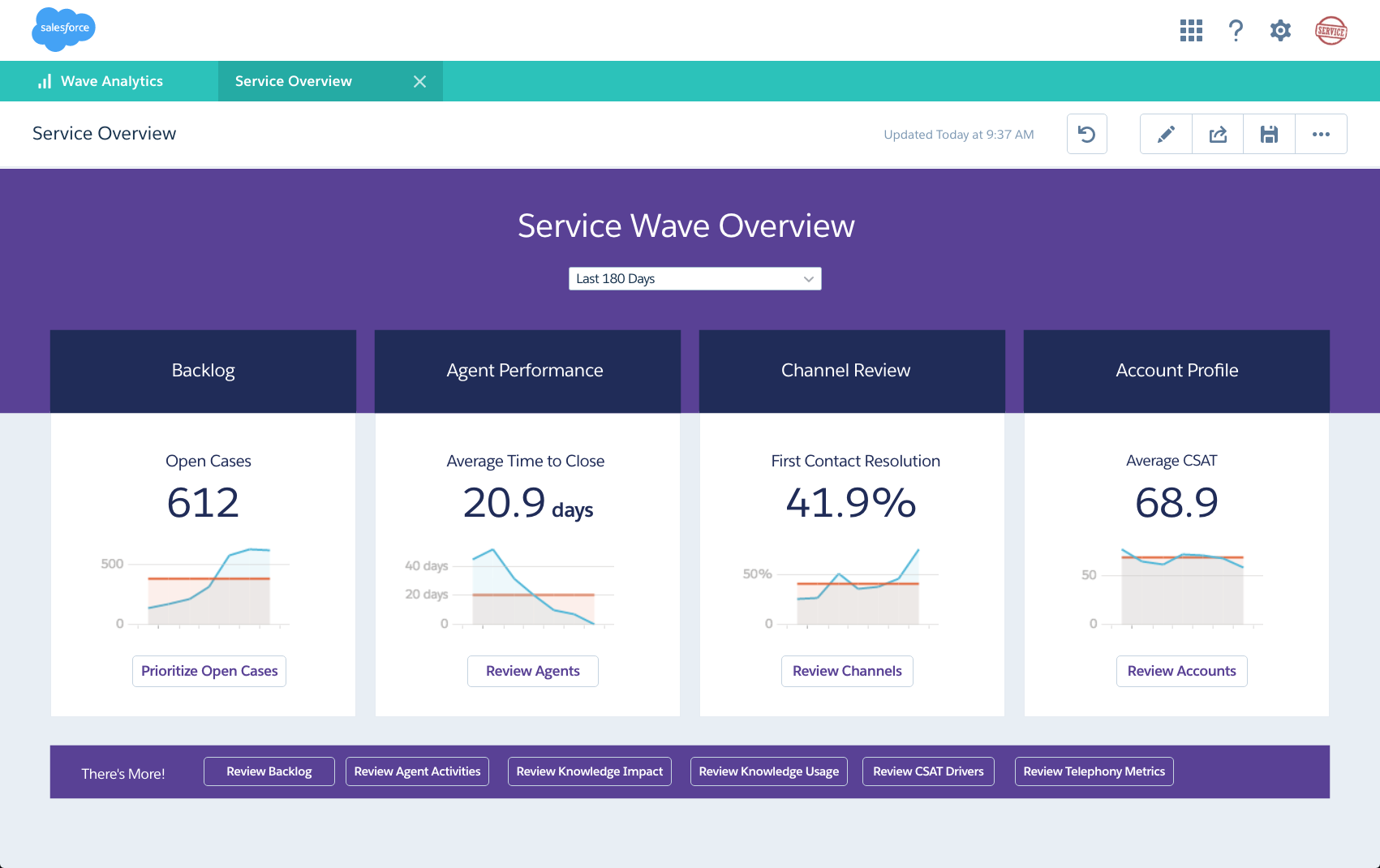 Salesforce Extends Wave Analytics With New Apps for Service and IT ...